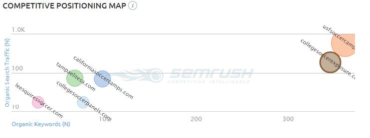 Semrush Website data